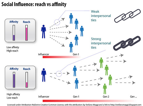 an analysis of influences on influencing people The media has both positive and negative influences on people the media can make a person more aware of what is happening on a local, national and global level, or it can warp one's perspective of the truth the media has the capacity to ruin society by encouraging false ideals, praising.