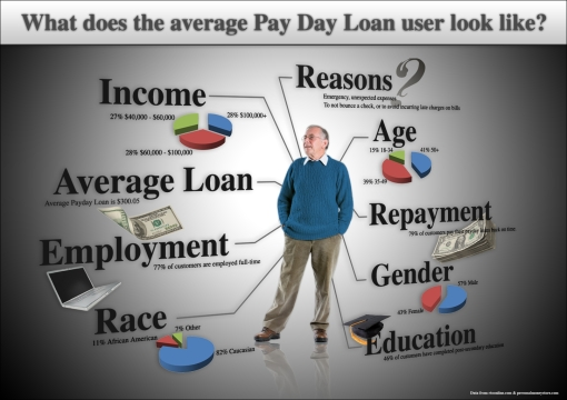 Quick Payday Loans >> Survey: Small Banks, Credit Unions Offering More Payday ...