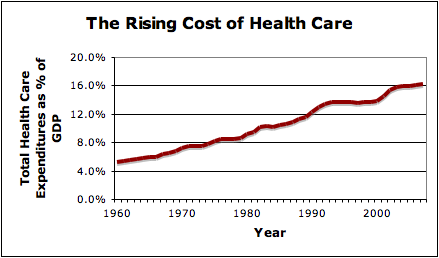 rising healthcare costs Reviews the data used to measure us healthcare costs and examines long-  and short-term trends, whether costs are too high, how they compare to those of.
