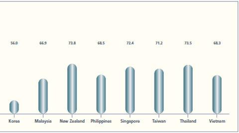 Chart1 B