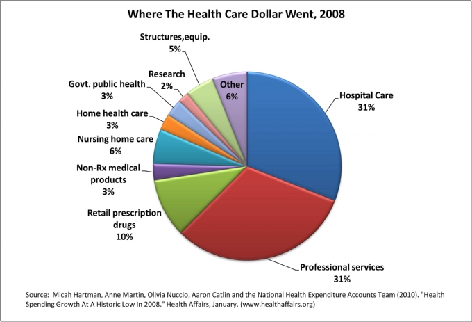 the health care industry in the united states