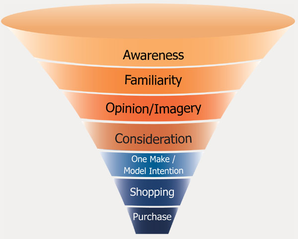 consumer behavior and purchase decision making Five stages comprise the consumer buying decision process: problem recognition, information search, alternative evaluation, purchase decision and post-purchase behavior.