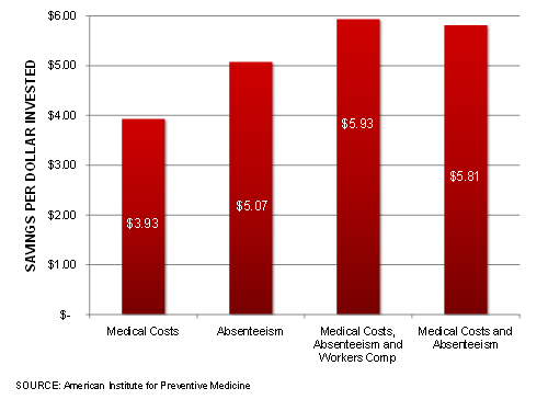 do wellness programs reduce medical costs 21 hacks to reduce your healthcare costs this year lower your healthcare costs with these tips  fortunately, there are some ways to cut medical costs before they send you into debt click through to learn how these healthcare hacks can save you thousands in medical expenses  take advantage of wellness programs.