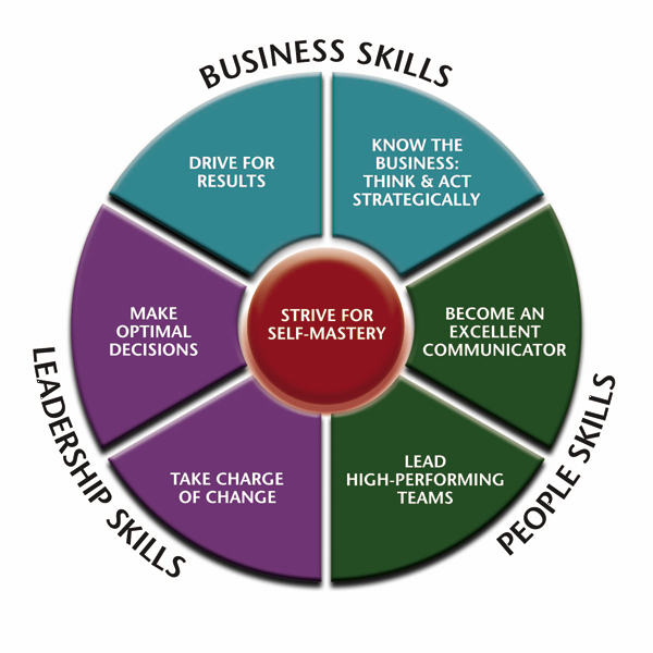 leadership competencies Leadership competency plays an important role in self, family, community, and career success assess your leadership competency and determine what areas you can get.