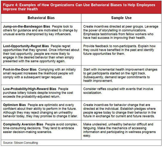 Behavioral economics and standard economic model