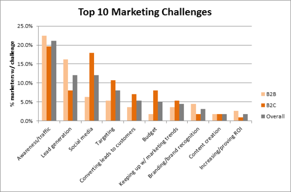 The Top 10 Challenges Of Special >> Top 5 Challenges Marketers Face Snap