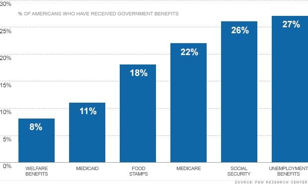 chart-entitlement-benefits