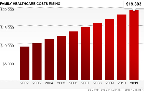Health care costs for a family of four have doubled in less than a decade from $9,235 in 2002 to over $19,000 in 2011