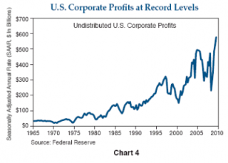 corporate-profits-400x287