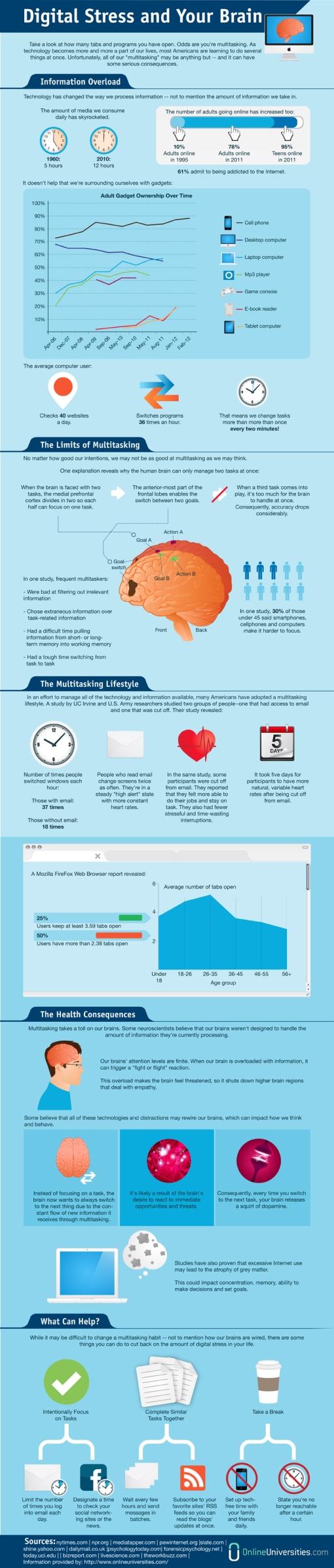 multitasking-infographic