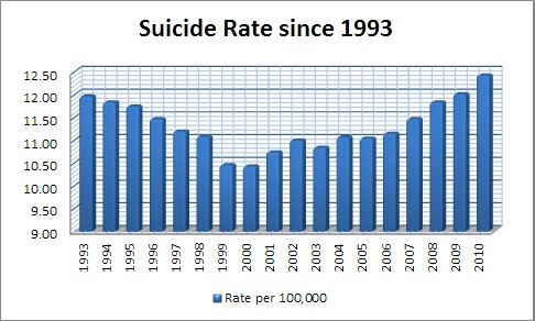 suicide_rate_since_1993_2010