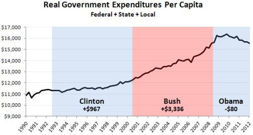 blog_government_expenditures_clinton_bush_obama