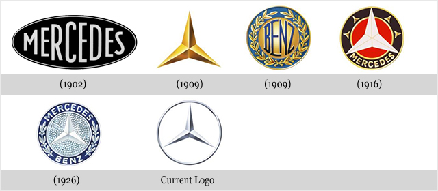 The evolution of a brand snap for Mercedes benz brands