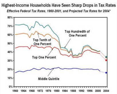 income-tax-is-getting-lower-and-lower-for-the-rich