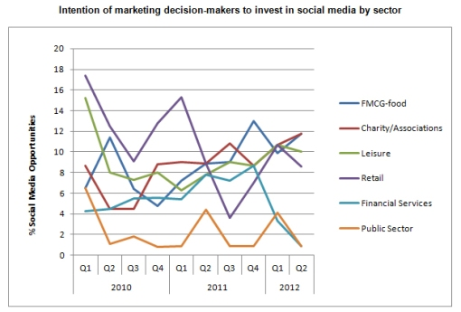 Intention-of-marketing-decision-makers-to-invest-in-social-media-by-sector1