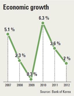 Korean economic growth