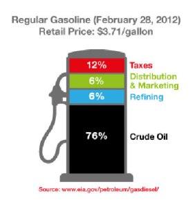 oil breakdown