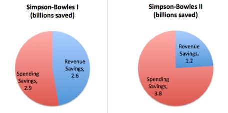 Simpson Bowles