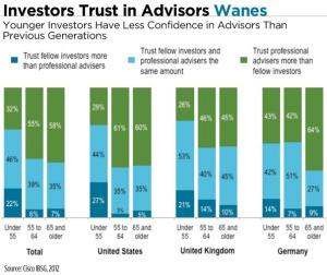 advisor-trust-chart2