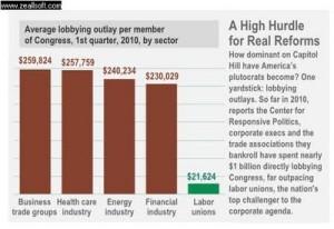 lobbying stats