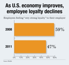 employee-loyalty-declines