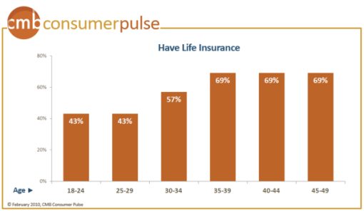 life-insurance-age-range