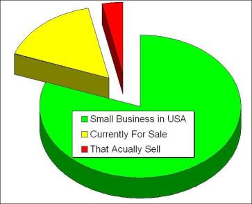 small businesses for sale